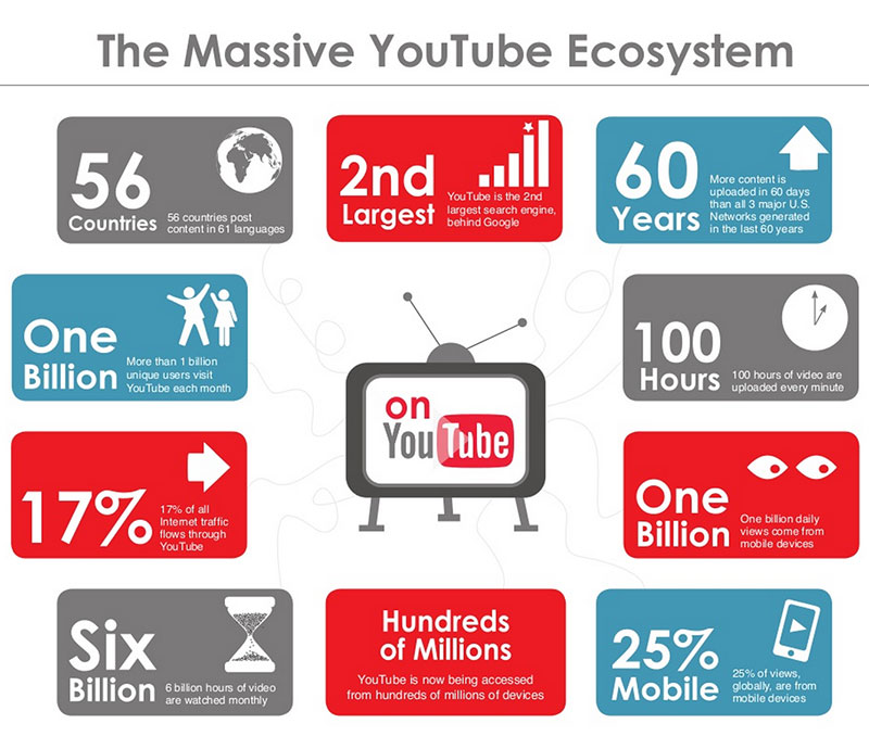 YouTube infographic and figures